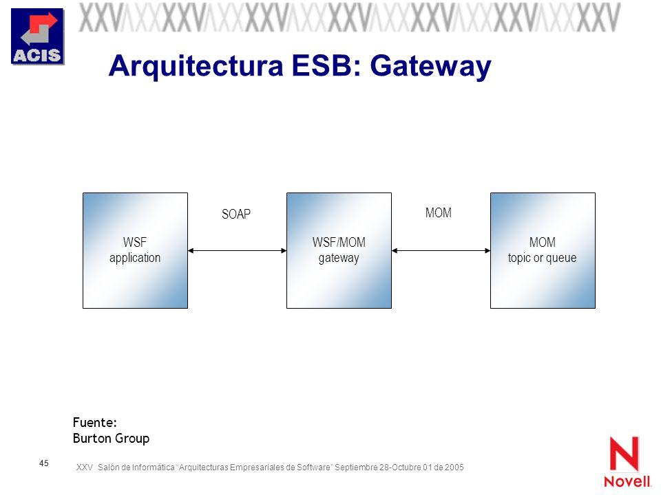 XXV Salón de Informática Arquitecturas Empresariales de Software Septiembre 28-Octubre 01 de 2005 45 Arquitectura ESB: Gateway MOM topic or queue WSF/
