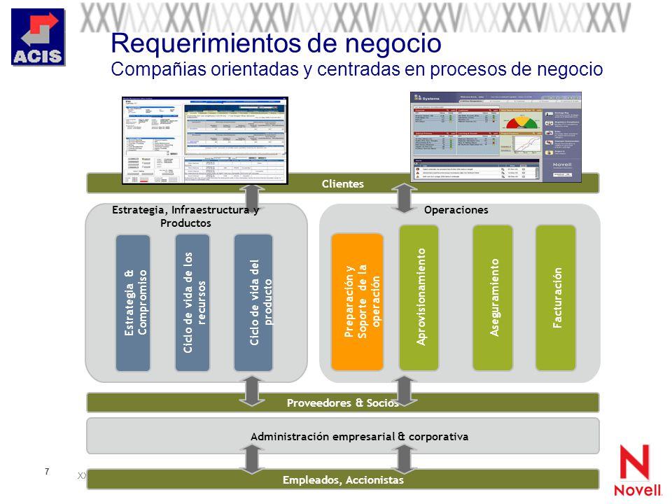 XXV Salón de Informática Arquitecturas Empresariales de Software Septiembre 28-Octubre 01 de 2005 7 Requerimientos de negocio Compañias orientadas y c