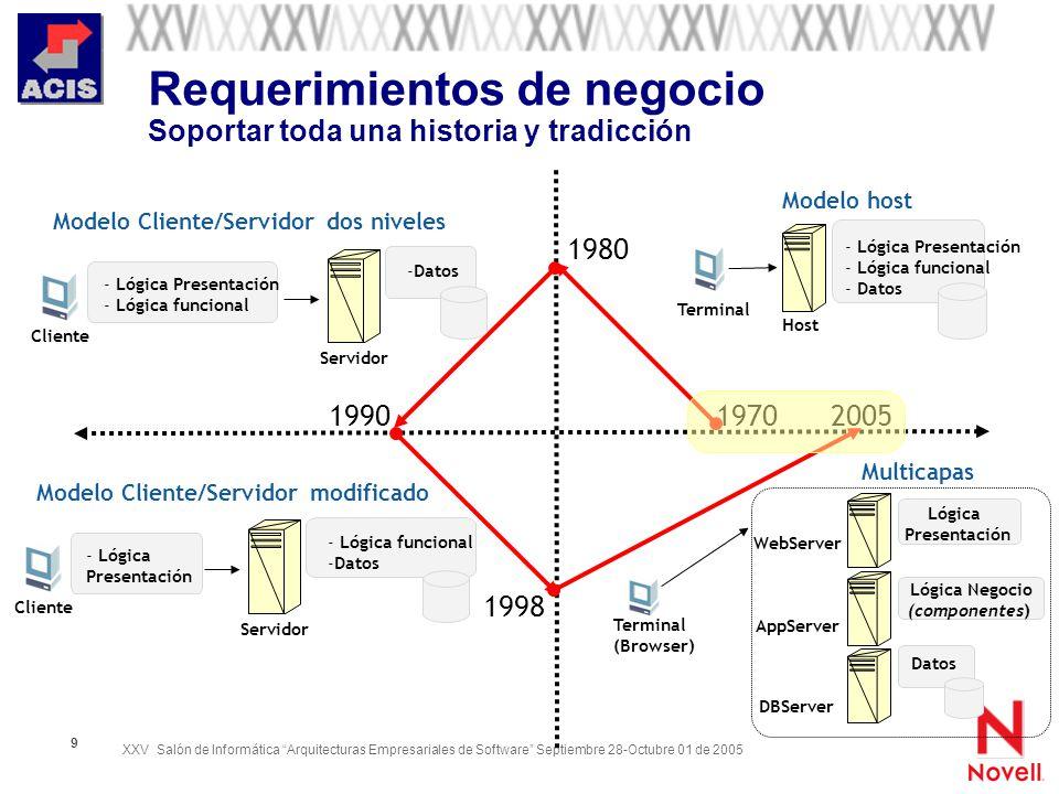 XXV Salón de Informática Arquitecturas Empresariales de Software Septiembre 28-Octubre 01 de 2005 9 Requerimientos de negocio Soportar toda una histor