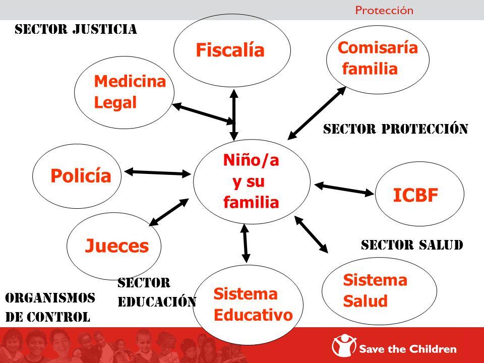 Policía Niño/a y su familia ICBF Jueces Fiscalía Sistema Salud Sistema Educativo SECTOR JUSTICIA SECTOR PROTECCIÓN SECTOR EDUCACIÓN SECTOR SALUD Organ