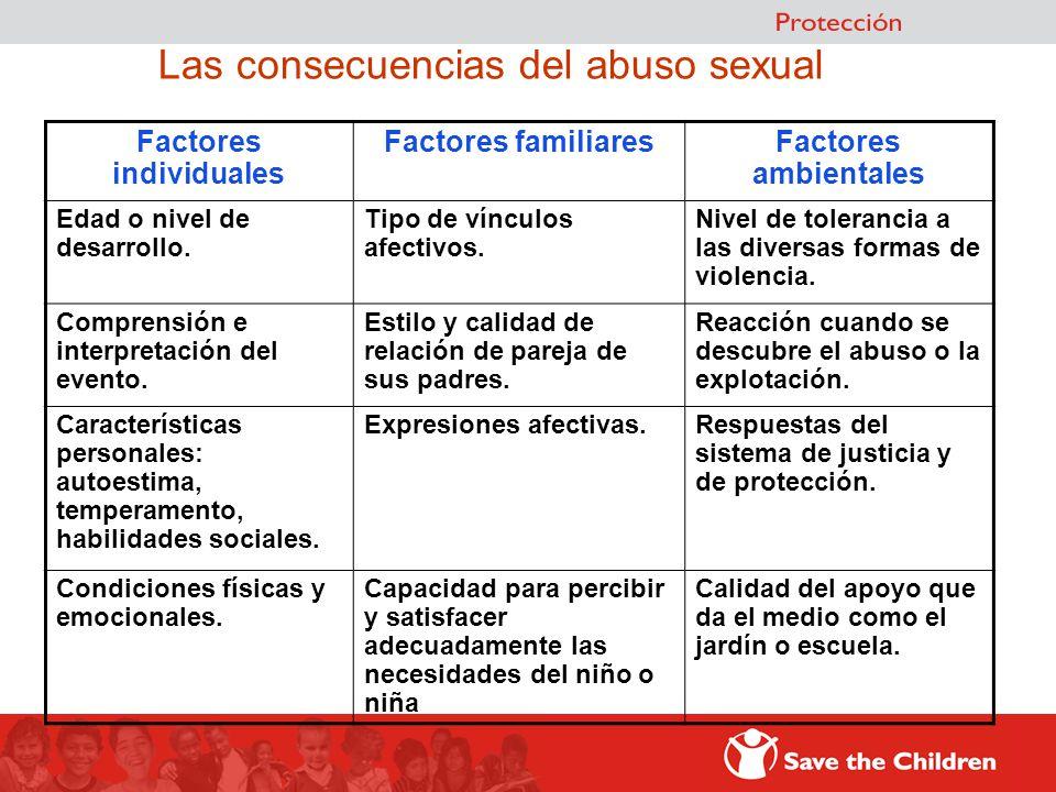 Factores individuales Factores familiaresFactores ambientales Edad o nivel de desarrollo. Tipo de vínculos afectivos. Nivel de tolerancia a las divers
