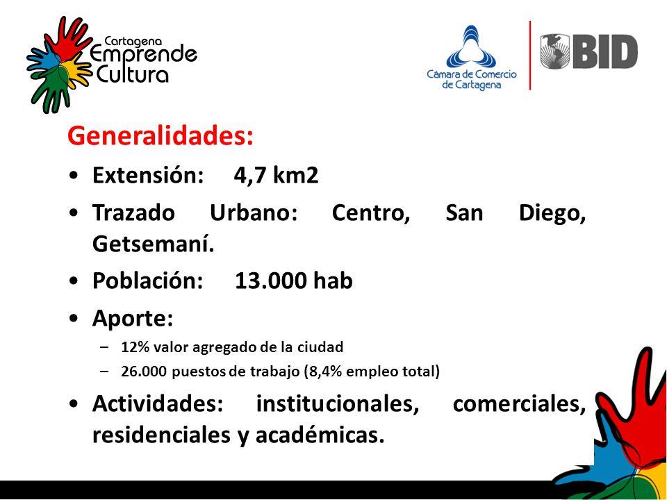 …Modelo Territorial Generalidades: Extensión: 4,7 km2 Trazado Urbano: Centro, San Diego, Getsemaní. Población: 13.000 hab Aporte: –12% valor agregado