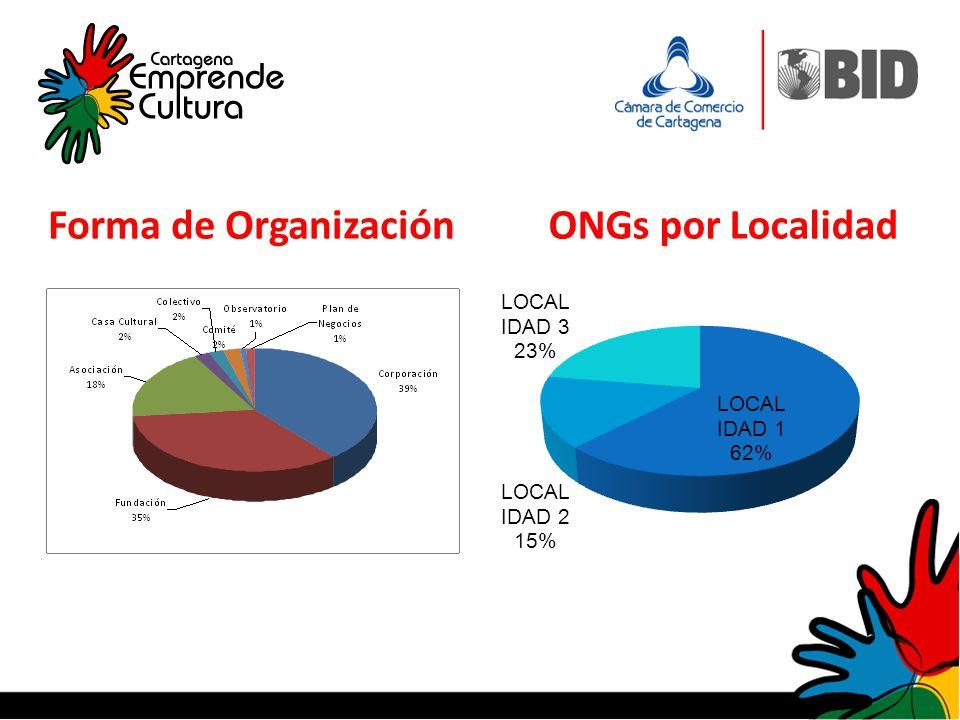 Forma de OrganizaciónONGs por Localidad