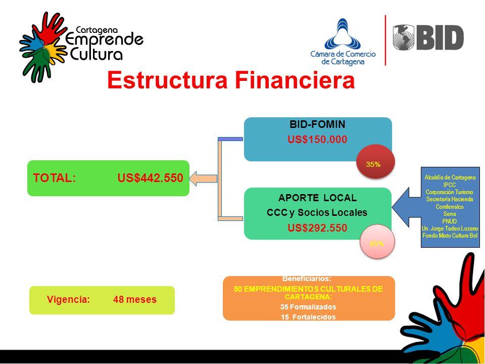 Estructura Financiera 35% 65% Alcaldía de Cartagena IPCC Corporación Turismo Secretaría Hacienda Comfenalco Sena PNUD Un. Jorge Tadeo Lozano Fondo Mix