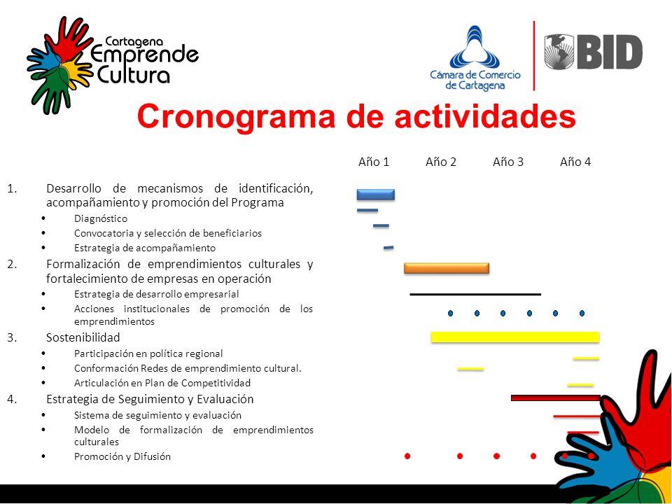 Cronograma de actividades 1.Desarrollo de mecanismos de identificación, acompañamiento y promoción del Programa Diagnóstico Convocatoria y selección d