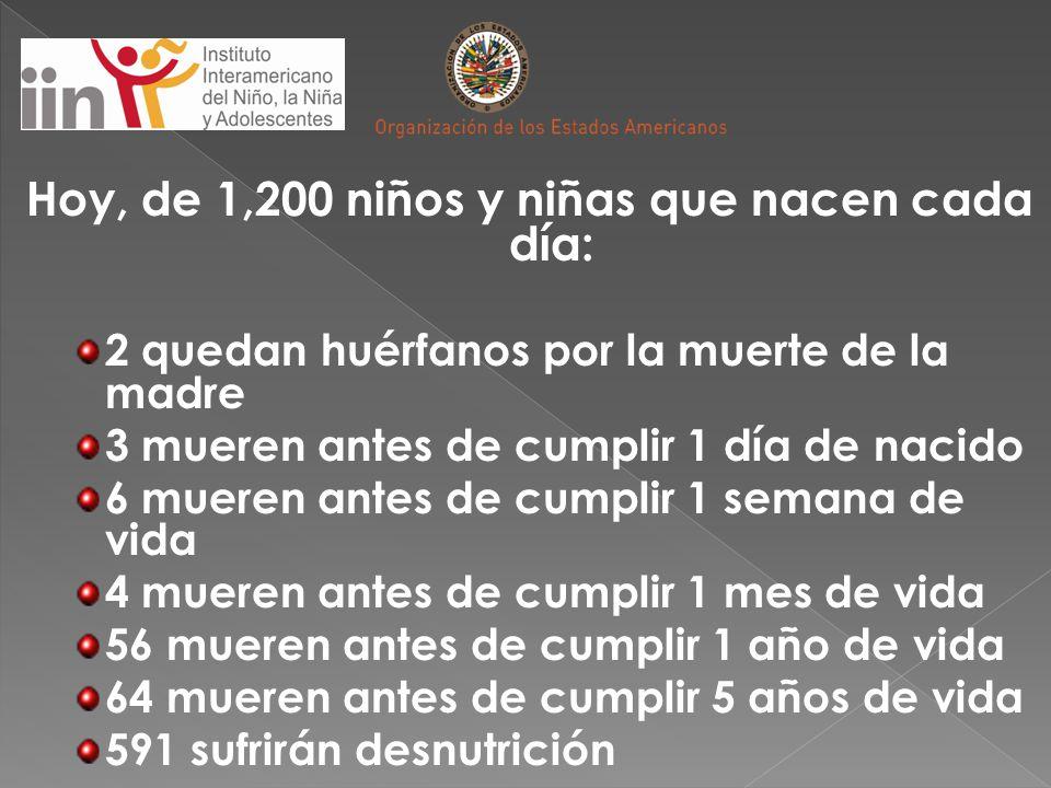Hoy, de 1,200 niños y niñas que nacen cada día: 2 quedan huérfanos por la muerte de la madre 3 mueren antes de cumplir 1 día de nacido 6 mueren antes