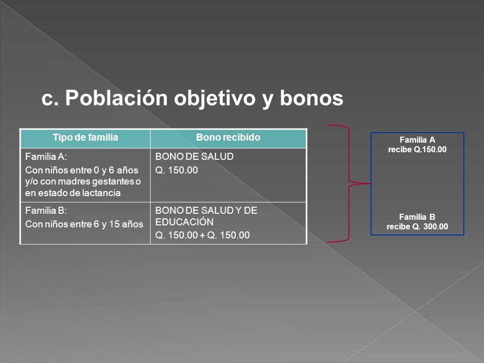 c. Población objetivo y bonos Tipo de familiaBono recibido Familia A: Con niños entre 0 y 6 años y/o con madres gestantes o en estado de lactancia BON