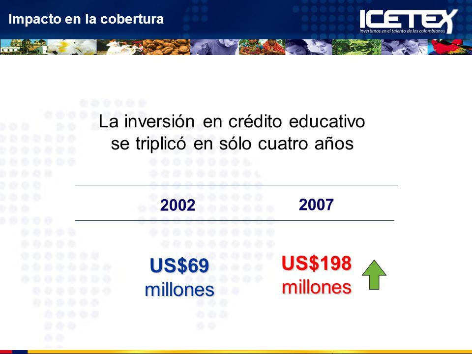 La inversión en crédito educativo se triplicó en sólo cuatro años 2002 2007 US$69 millones US$198 millones Impacto en la cobertura