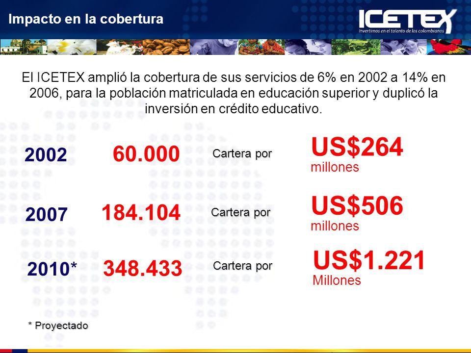 60.000 2002 2007 184.104 El ICETEX amplió la cobertura de sus servicios de 6% en 2002 a 14% en 2006, para la población matriculada en educación superi