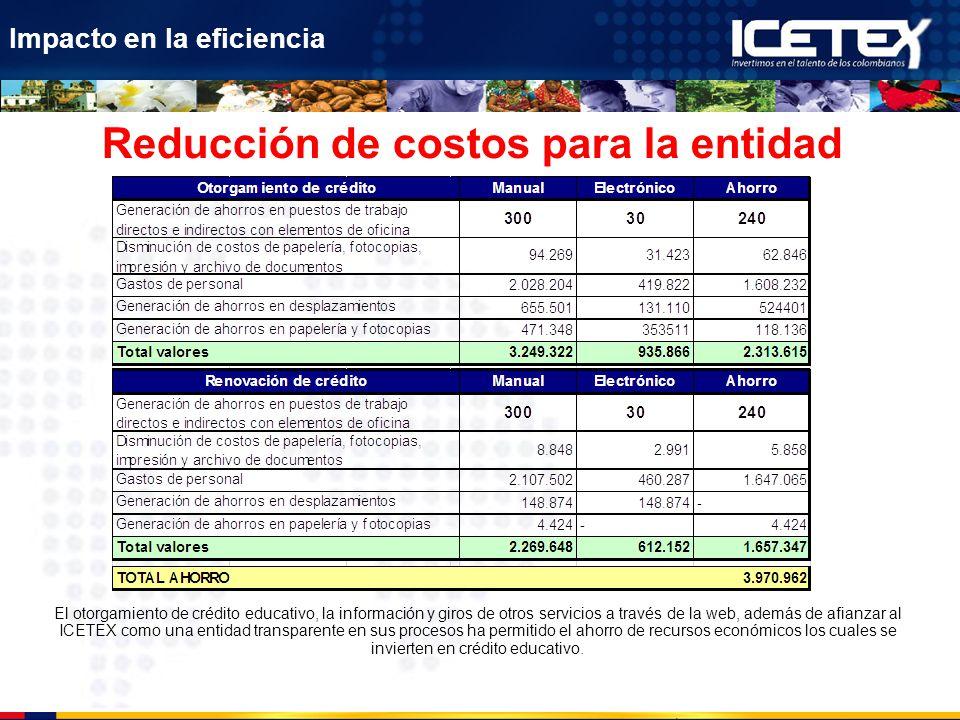 Reducción de costos para la entidad Impacto en la eficiencia El otorgamiento de crédito educativo, la información y giros de otros servicios a través