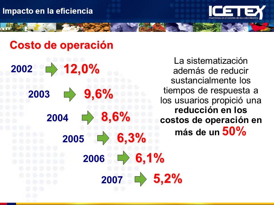 Impacto en la eficiencia Costo de operación 2002 12,0% 2003 9,6% 2004 8,6% 2005 6,3% 2006 6,1% 2007 5,2% La sistematización además de reducir sustanci