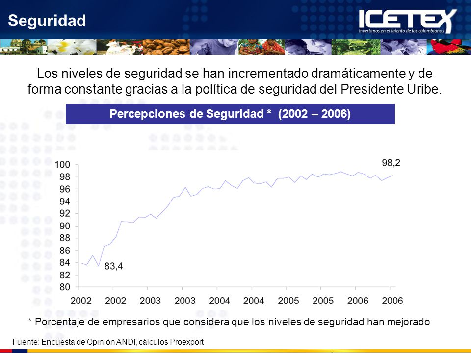 Seguridad Fuente: Encuesta de Opinión ANDI, cálculos Proexport Percepciones de Seguridad * (2002 – 2006) Los niveles de seguridad se han incrementado