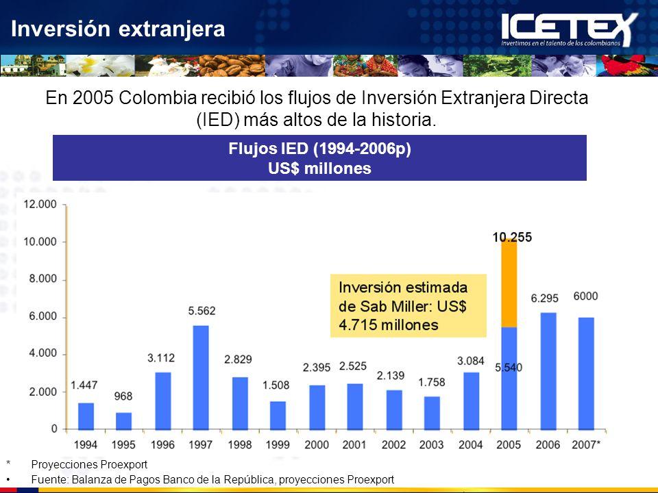 Inversión extranjera En 2005 Colombia recibió los flujos de Inversión Extranjera Directa (IED) más altos de la historia. Flujos IED (1994-2006p) US$ m