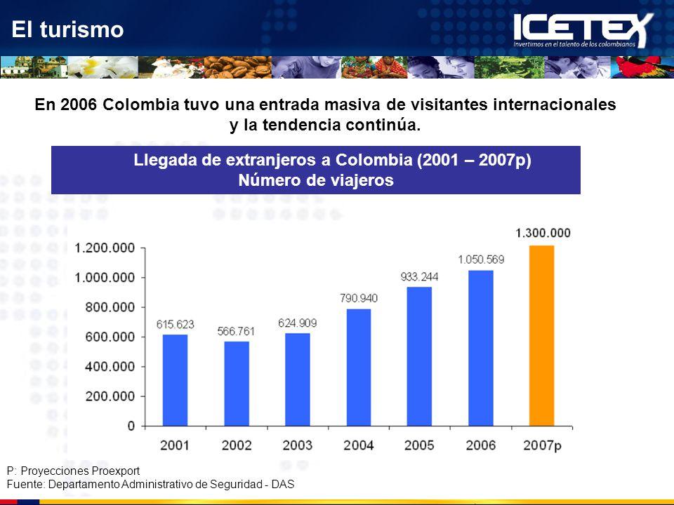 El turismo Llegada de extranjeros a Colombia (2001 – 2007p) Número de viajeros En 2006 Colombia tuvo una entrada masiva de visitantes internacionales