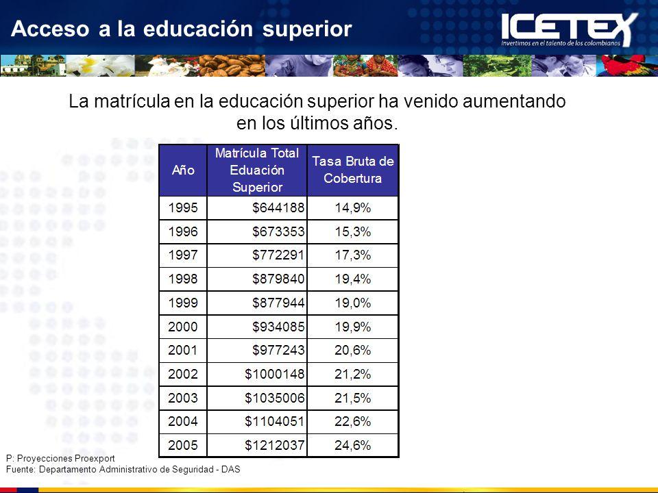 Acceso a la educación superior La matrícula en la educación superior ha venido aumentando en los últimos años. P: Proyecciones Proexport Fuente: Depar