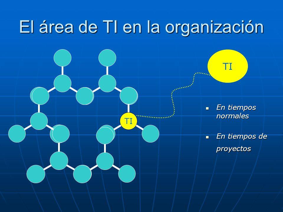 El área de TI en la organización TI En tiempos normales En tiempos normales En tiempos de proyectos En tiempos de proyectos