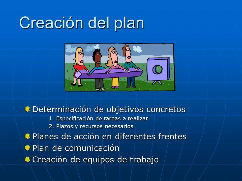 Creación del plan Determinación de objetivos concretos 1.