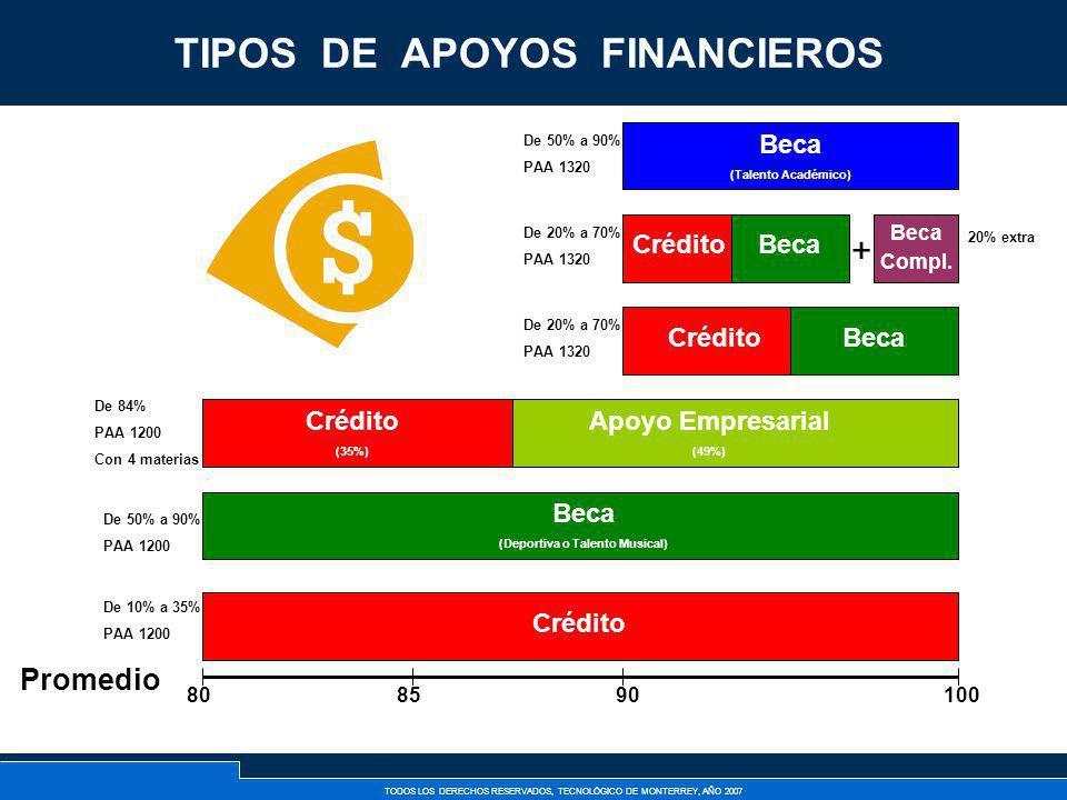 TODOS LOS DERECHOS RESERVADOS, TECNOLÓGICO DE MONTERREY, AÑO 2007 TIPOS DE APOYOS FINANCIEROS 808590100 Crédito * De 10% a 35% PAA 1200 De 20% a 70% P