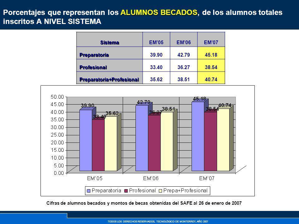 TODOS LOS DERECHOS RESERVADOS, TECNOLÓGICO DE MONTERREY, AÑO 2007 ALUMNOS BECADOS Porcentajes que representan los ALUMNOS BECADOS, de los alumnos tota