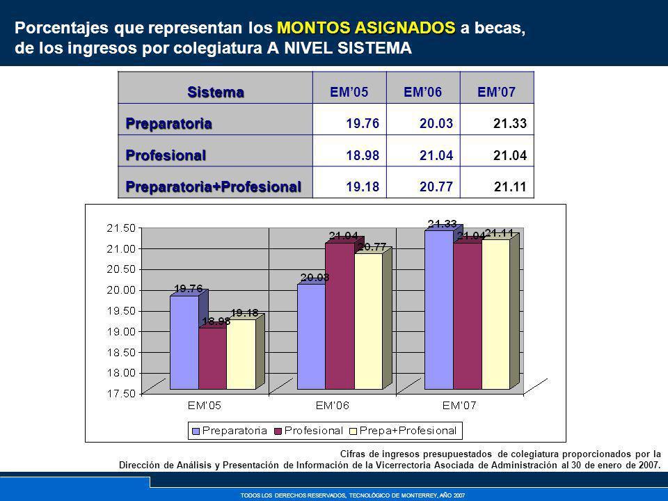 TODOS LOS DERECHOS RESERVADOS, TECNOLÓGICO DE MONTERREY, AÑO 2007 MONTOS ASIGNADOS Porcentajes que representan los MONTOS ASIGNADOS a becas, de los in