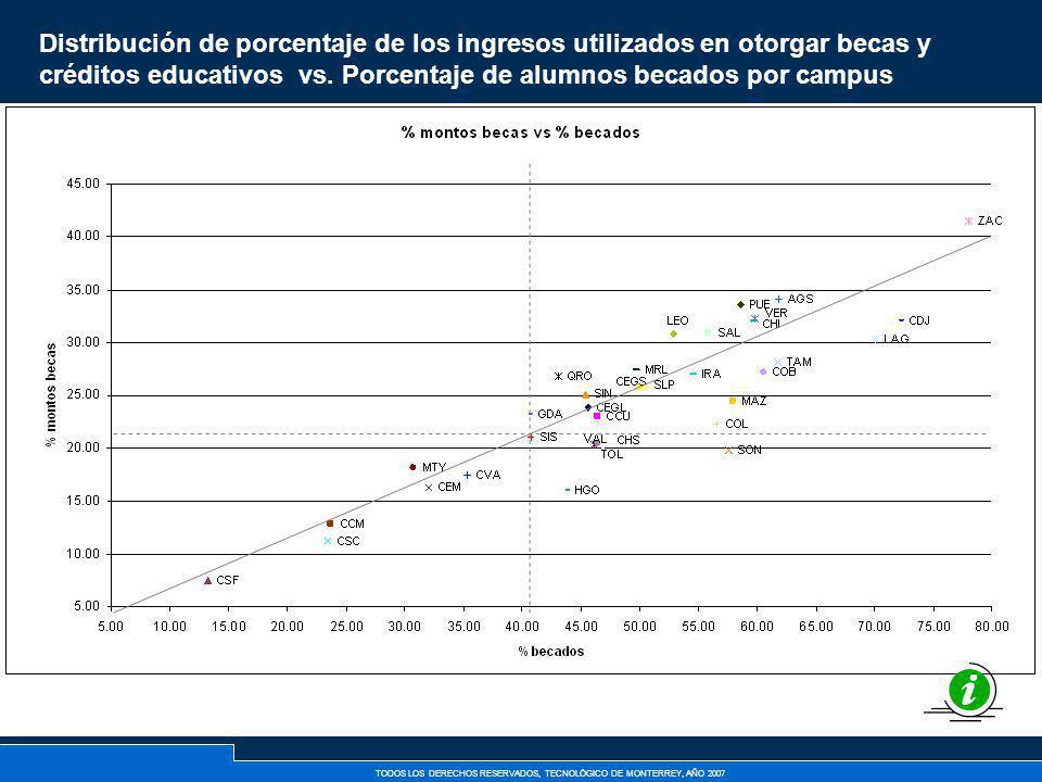 TODOS LOS DERECHOS RESERVADOS, TECNOLÓGICO DE MONTERREY, AÑO 2007 Distribución de porcentaje de los ingresos utilizados en otorgar becas y créditos ed