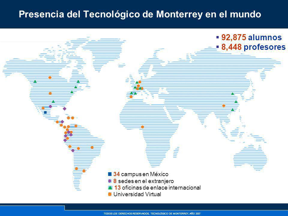 TODOS LOS DERECHOS RESERVADOS, TECNOLÓGICO DE MONTERREY, AÑO 2007 La presencia del Tecnológico de Monterrey se extiende a muchos países gracias a su Universidad Virtual La Universidad Virtual: Hace uso de: o redes de aprendizaje o tecnologías de información avanzadas Ofrece programas de: o licenciatura o posgrado o educación continua Tiene: o 159 profesores o 6,180 alumnos de posgrado en 31 países o 8,745 alumnos de profesional en México