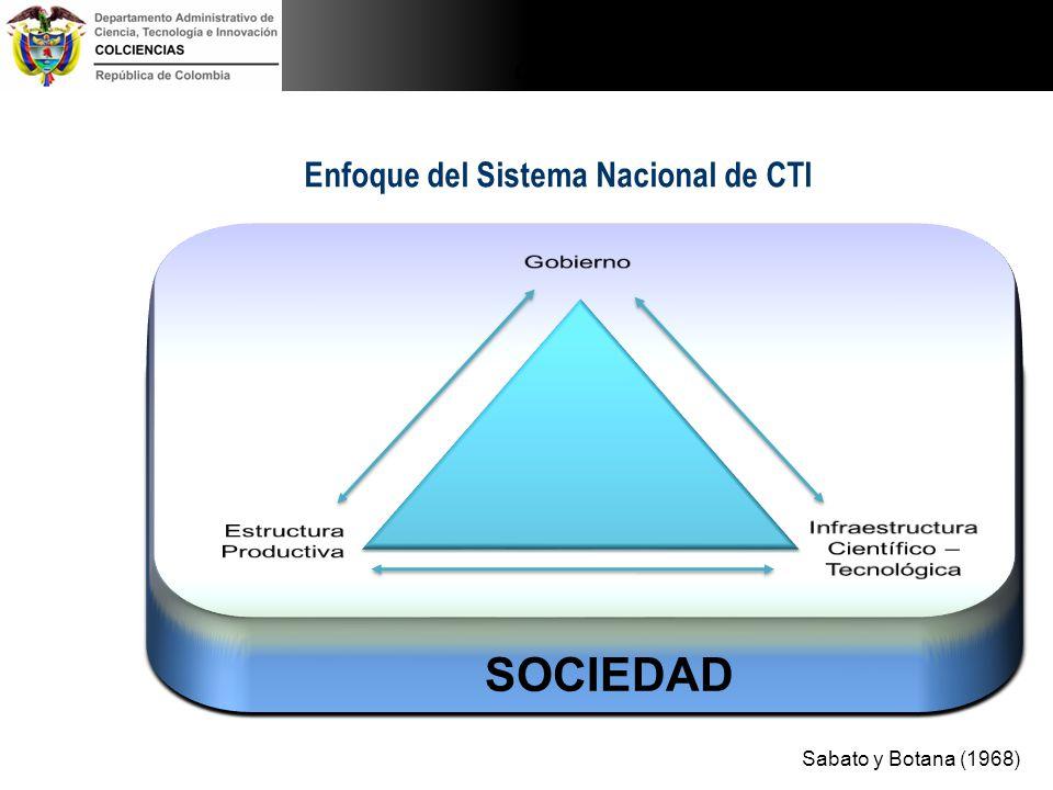 Enfoque del Sistema Nacional de CTI Sabato y Botana (1968) SOCIEDAD a) Institucionalidad