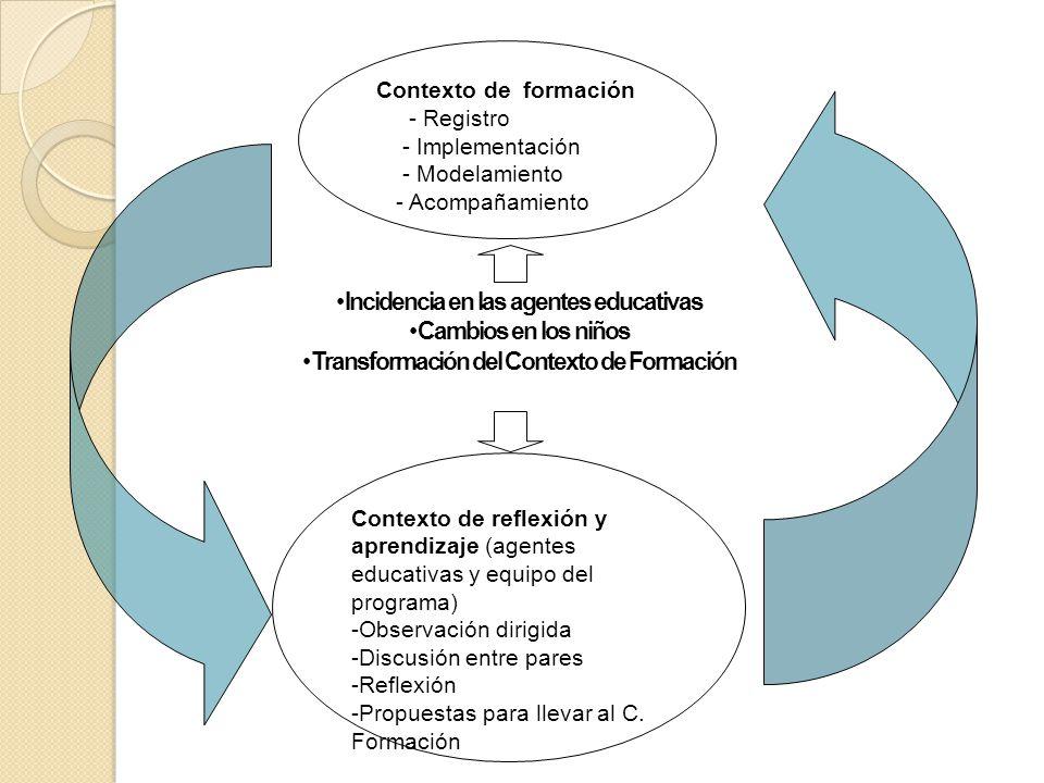 Contexto de formación - Registro - Implementación - Modelamiento - Acompañamiento Contexto de reflexión y aprendizaje (agentes educativas y equipo del programa) -Observación dirigida -Discusión entre pares -Reflexión -Propuestas para llevar al C.