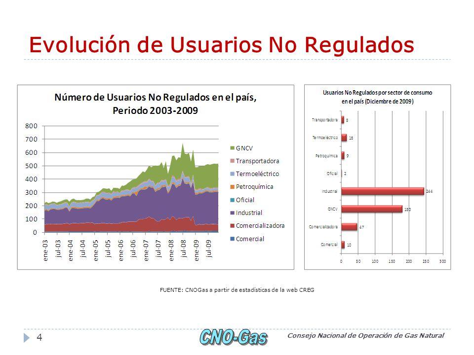 Evolución de Usuarios No Regulados Consejo Nacional de Operación de Gas Natural 4 FUENTE: CNOGas a partir de estad í sticas de la web CREG