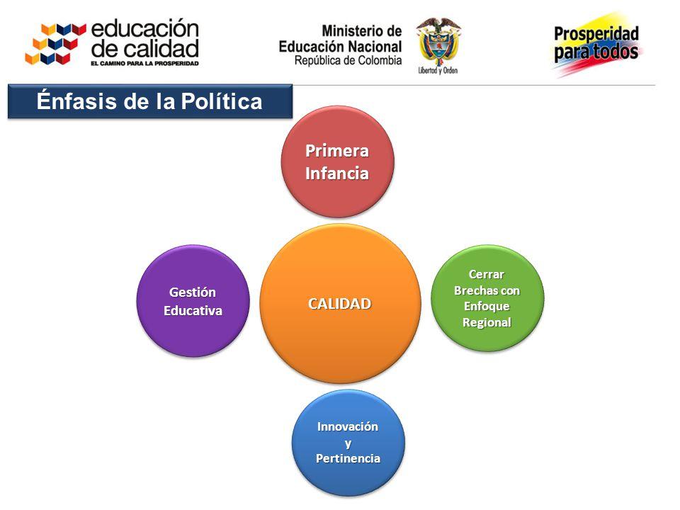 Gestión Educativa CALIDADCALIDAD Cerrar Brechas con Enfoque Regional Primera Infancia Innovación y Pertinencia Énfasis de la Política