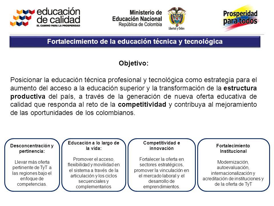 Fortalecimiento de la educación técnica y tecnológica Objetivo: Posicionar la educación técnica profesional y tecnológica como estrategia para el aume