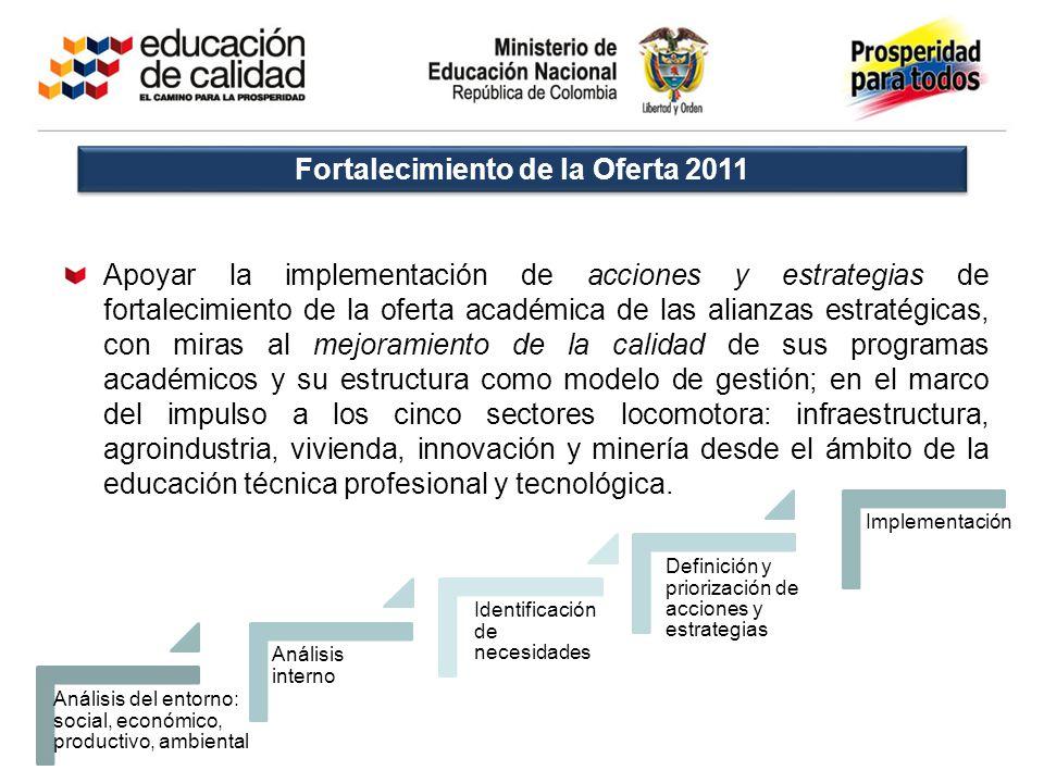 Fortalecimiento de la Oferta 2011 Apoyar la implementación de acciones y estrategias de fortalecimiento de la oferta académica de las alianzas estraté
