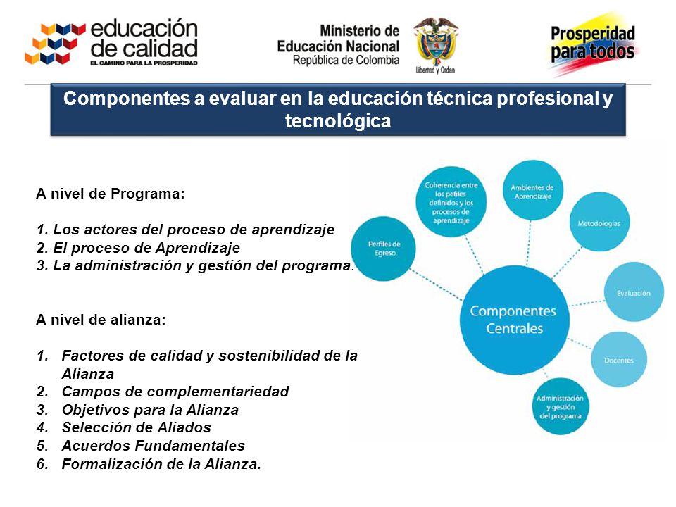 Componentes a evaluar en la educación técnica profesional y tecnológica A nivel de Programa: 1. Los actores del proceso de aprendizaje 2. El proceso d