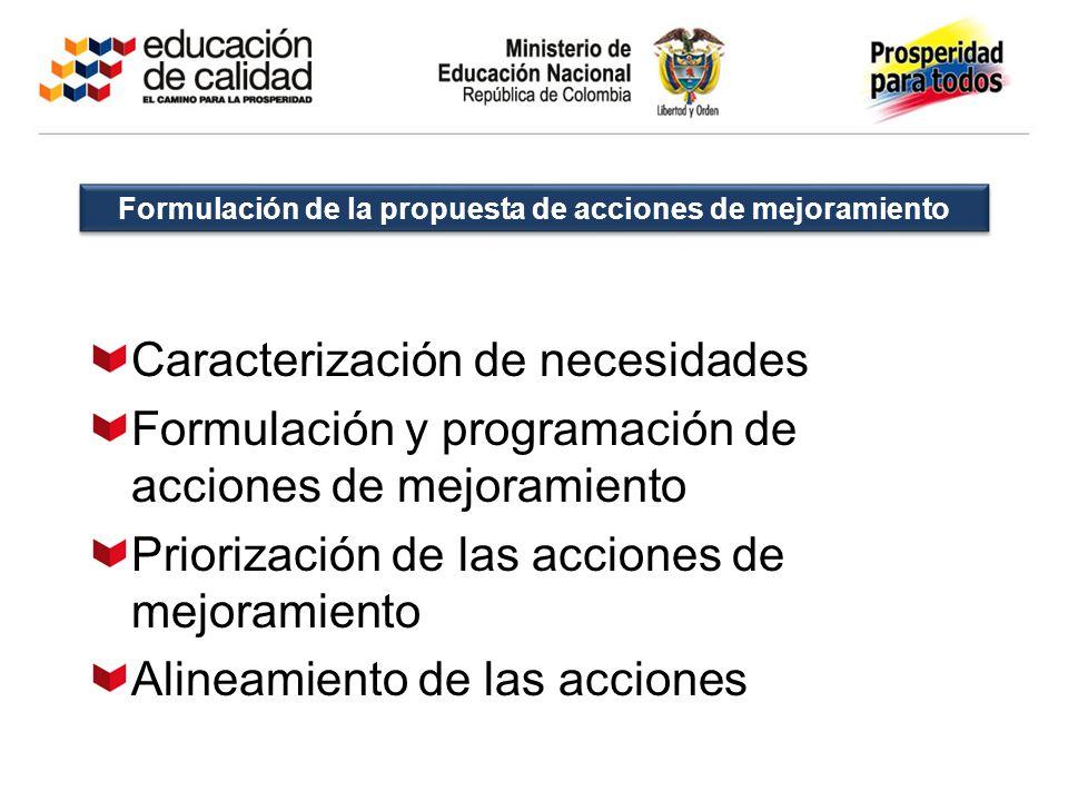 Formulación de la propuesta de acciones de mejoramiento Caracterización de necesidades Formulación y programación de acciones de mejoramiento Prioriza