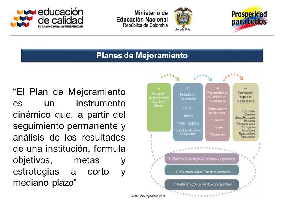 Planes de Mejoramiento El Plan de Mejoramiento es un instrumento dinámico que, a partir del seguimiento permanente y análisis de los resultados de una