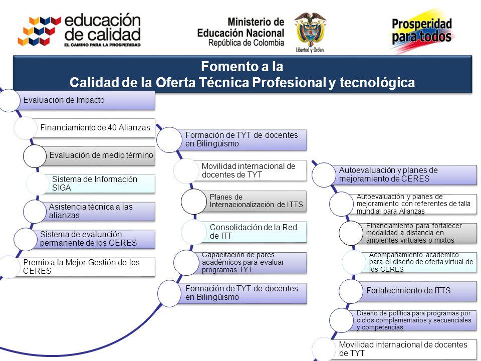 Fomento a la Calidad de la Oferta Técnica Profesional y tecnológica Evaluación de Impacto Financiamiento de 40 Alianzas Evaluación de medio término Si