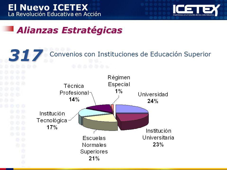 El Nuevo ICETEX La Revolución Educativa en Acción 317 Convenios con Instituciones de Educación Superior Alianzas Estratégicas