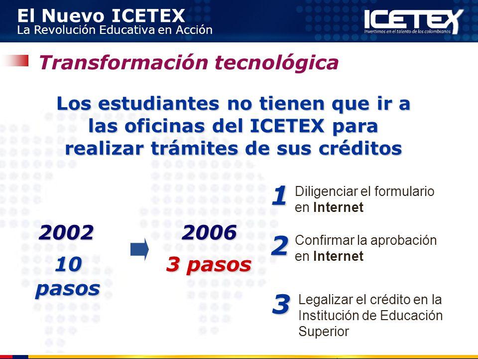 El Nuevo ICETEX La Revolución Educativa en Acción Transformación tecnológica 10 pasos 20022006 3 pasos Diligenciar el formulario en Internet Confirmar