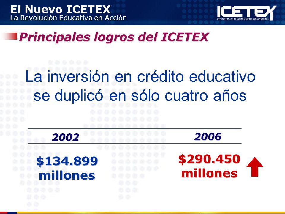 El Nuevo ICETEX La Revolución Educativa en Acción Principales logros del ICETEX La inversión en crédito educativo se duplicó en sólo cuatro años 2002