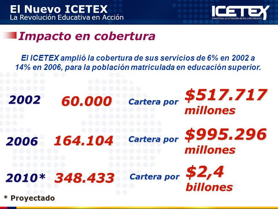 El Nuevo ICETEX La Revolución Educativa en Acción 60.0002002 2006 164.104 Impacto en cobertura El ICETEX amplió la cobertura de sus servicios de 6% en