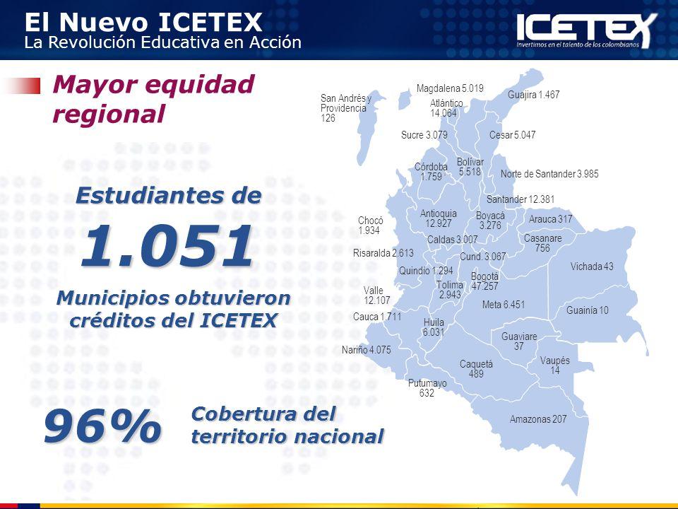 El Nuevo ICETEX La Revolución Educativa en Acción Mayor equidad regional Antioquia 12.927 Caquetá 489 Casanare 756 Guajira 1.467 Nariño 4.075 Risarald