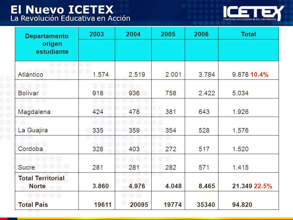 El Nuevo ICETEX La Revolución Educativa en Acción Departamento origen estudiante 2003200420052006Total Atlántico 1.574 2.519 2.001 3.784 9.878 10.4% B