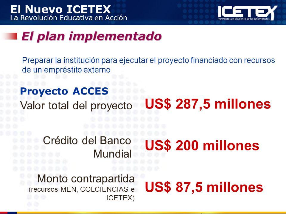 El Nuevo ICETEX La Revolución Educativa en Acción El plan implementado Valor total del proyecto US$ 287,5 millones US$ 200 millones US$ 87,5 millones