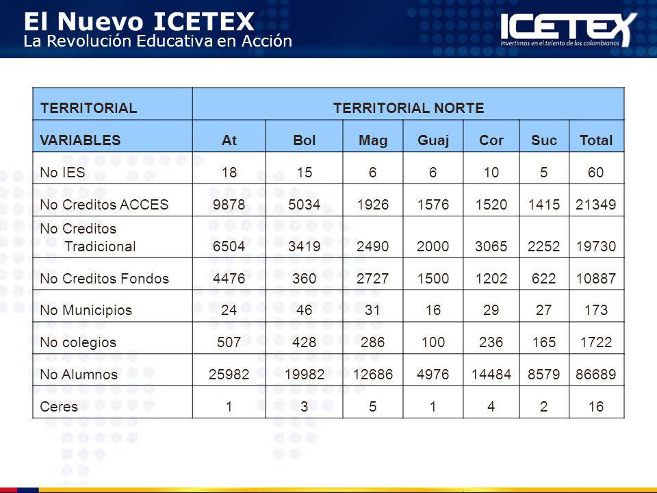 El Nuevo ICETEX La Revolución Educativa en Acción TERRITORIALTERRITORIAL NORTE VARIABLESAtBolMagGuajCorSucTotal No IES18156610560 No Creditos ACCES987