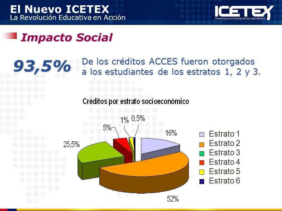 El Nuevo ICETEX La Revolución Educativa en Acción 93,5% De los créditos ACCES fueron otorgados a los estudiantes de los estratos 1, 2 y 3. Estrato 1 E