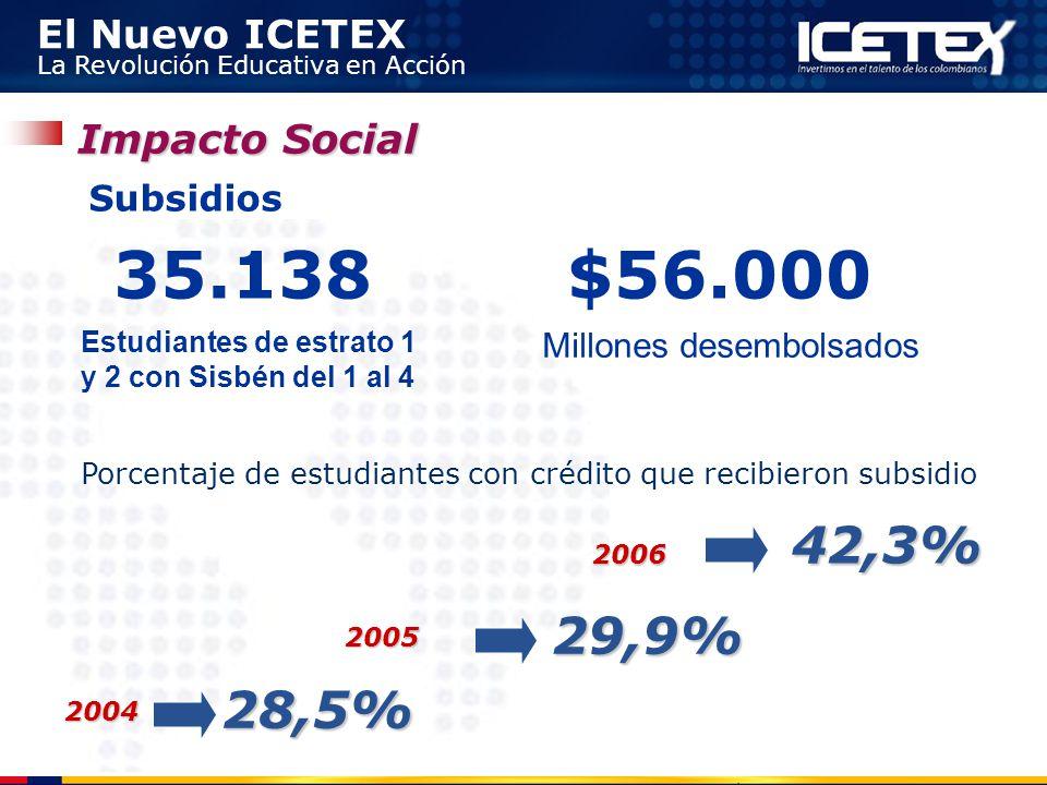 El Nuevo ICETEX La Revolución Educativa en Acción Subsidios 35.138$56.000 Estudiantes de estrato 1 y 2 con Sisbén del 1 al 4 Millones desembolsados 28