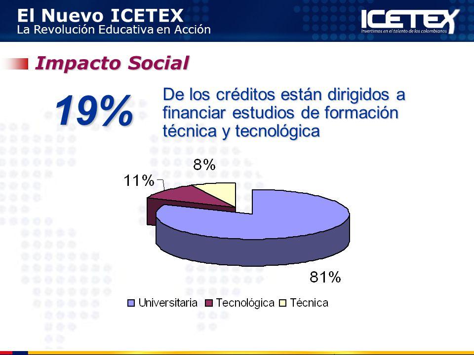 El Nuevo ICETEX La Revolución Educativa en Acción 19% De los créditos están dirigidos a financiar estudios de formación técnica y tecnológica Impacto