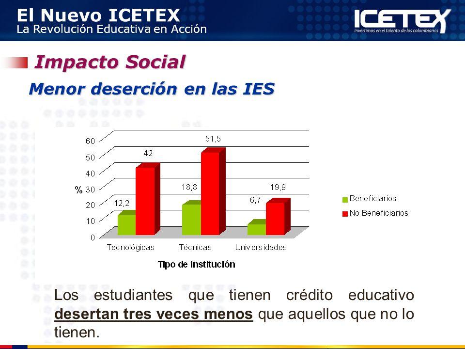 El Nuevo ICETEX La Revolución Educativa en Acción Los estudiantes que tienen crédito educativo desertan tres veces menos que aquellos que no lo tienen