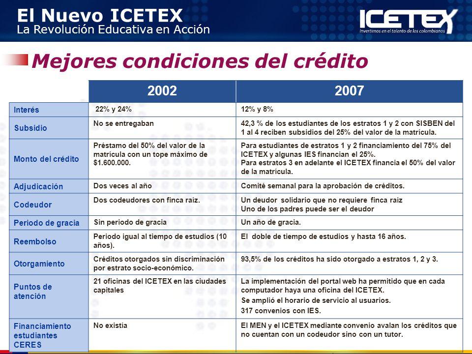 El Nuevo ICETEX La Revolución Educativa en Acción Mejores condiciones del crédito 20022007 Interés 22% y 24%12% y 8% Subsidio No se entregaban42,3 % d