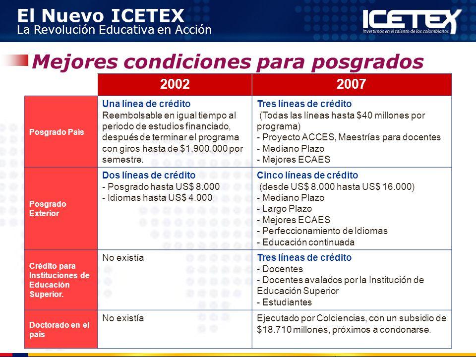 El Nuevo ICETEX La Revolución Educativa en Acción 20022007 Posgrado País Una línea de crédito Reembolsable en igual tiempo al periodo de estudios fina